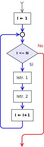 ciclo121