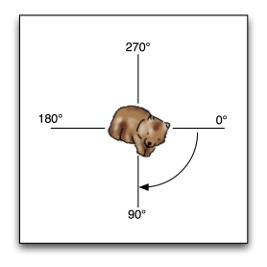 rotation-diagram