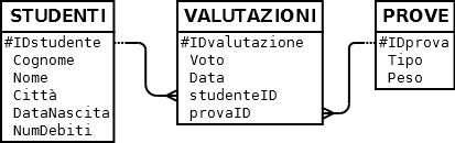 Rel_valutazioni