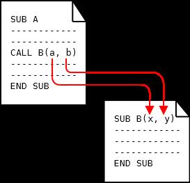 sub_value