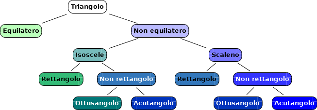 triangoli2