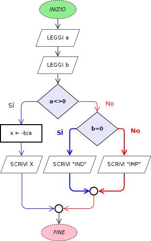 Diagrammi di flusso programmare con small basic for Problemi di primo grado a due incognite esercizi